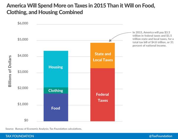 taxes_chart